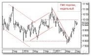 Аналитика российского рынка акций: ГМК Норильский Никель