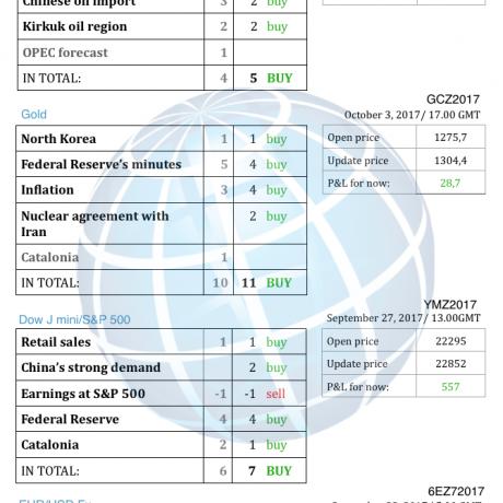 #1 Новостной бриф (нефть/золото/акции/евро)